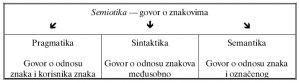 semiotika